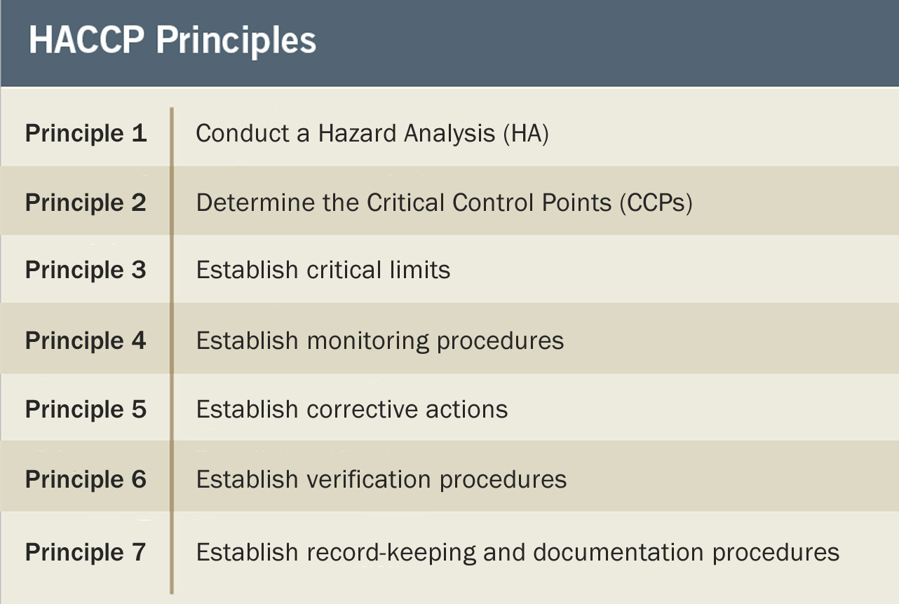 differences between haccp and harpc